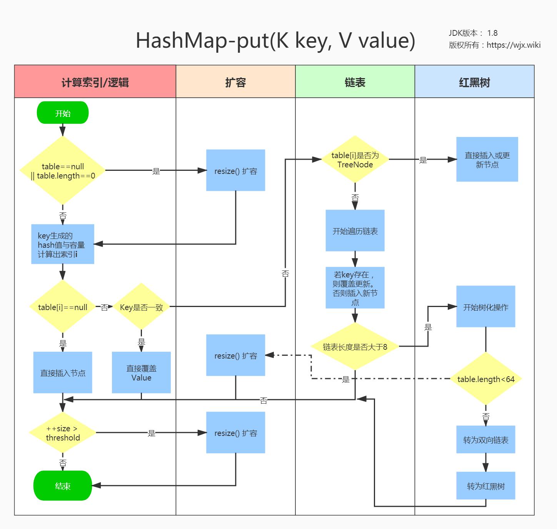 HashMap-put方法大致执行流程.jpg